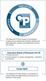 CPTECHCENTER-commitmentsquare.jpg
