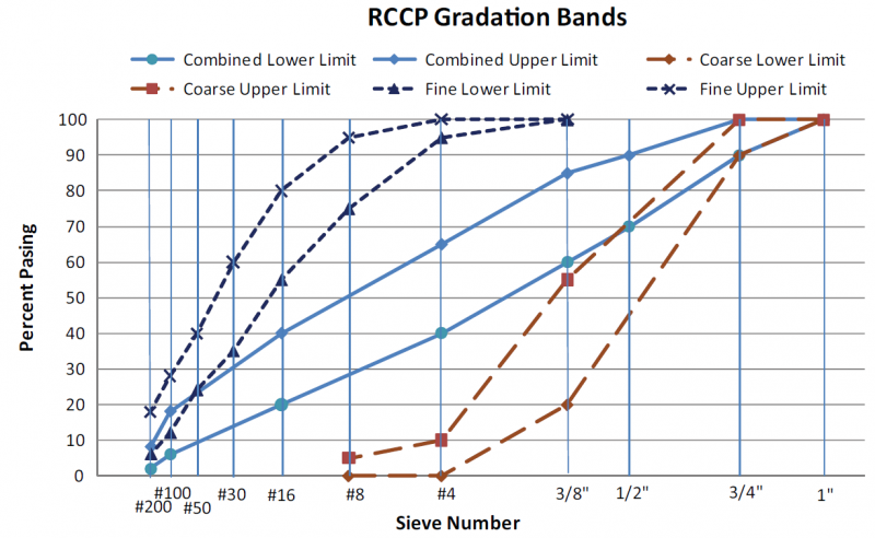 File:RCCP Pavement Gradations.png