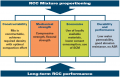 Factors in RCC Mix Proportioning.png