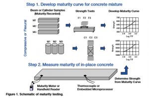 Maturity Testing - ACPA Wiki