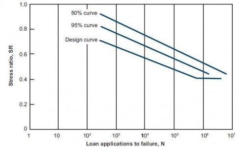 Roller-Compacted Concrete (RCC) Thickness Design - ACPA Wiki